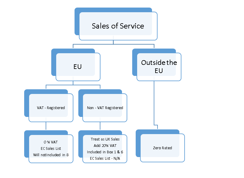 VAT on Sales of Services in EU & outside EU