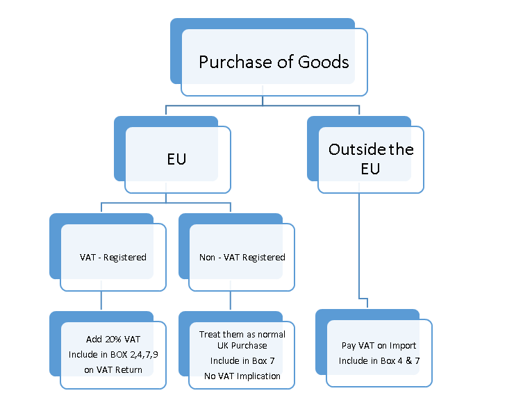 VAT on buying goods from EU
