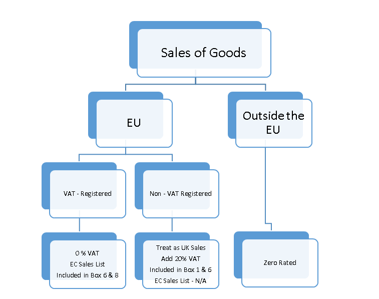 VAT on sales of goods to EU Countries.
