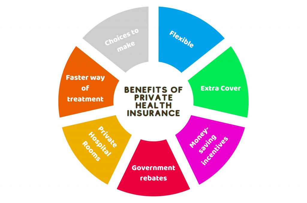 private health insurance