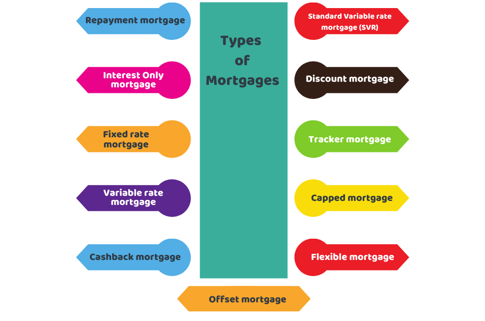 Mortgages for Contractor