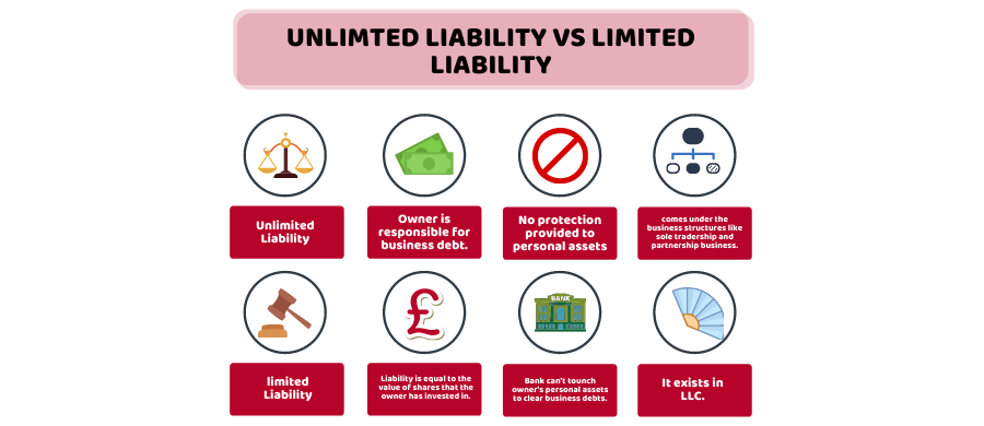 unlimited liability