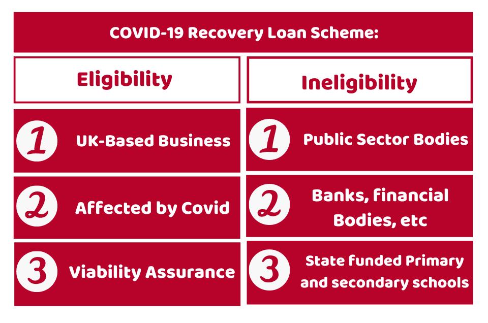 Covid-19 Recovery Loan Scheme