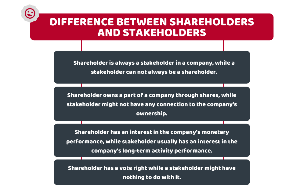 Difference Between Shareholders and Stakeholders