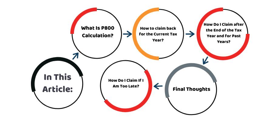 claim back tax